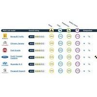 Euro Ncap'ta Artık Hafif Ticari Araç Testleri De