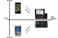Blackberry den  süper Uygulamalar  Yarışması