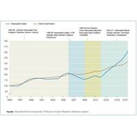 Tüketim Sektöründe Düşen Kar Marjları Ve İnovasyon
