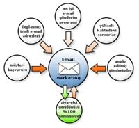 İzinli Pazarlama (permission Marketing) Nedir?