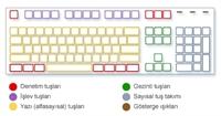 Klavye Kullanımı-klavyemizi Tanıyalım