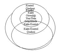 Kalite Çemberi Ve Genel Özellikleri