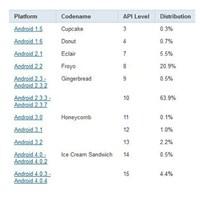 Google Android Kullanım Oranları