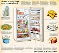Buzdolabını Mikroplardan Nasıl Kurtarırız