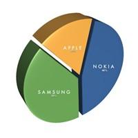 Apple Artık En Büyük 3. Telefon Üreticisi